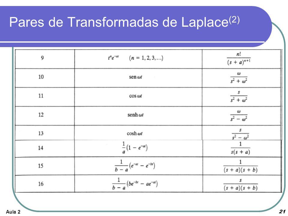 Aula 221 Pares de Transformadas de Laplace (2)