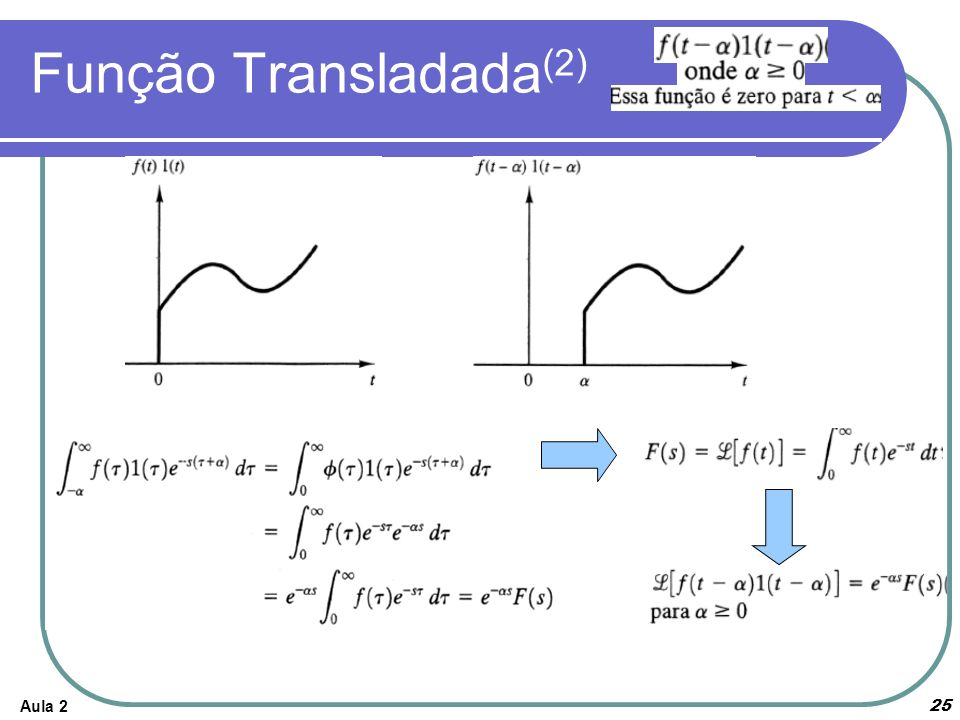 Aula 225 Função Transladada (2)