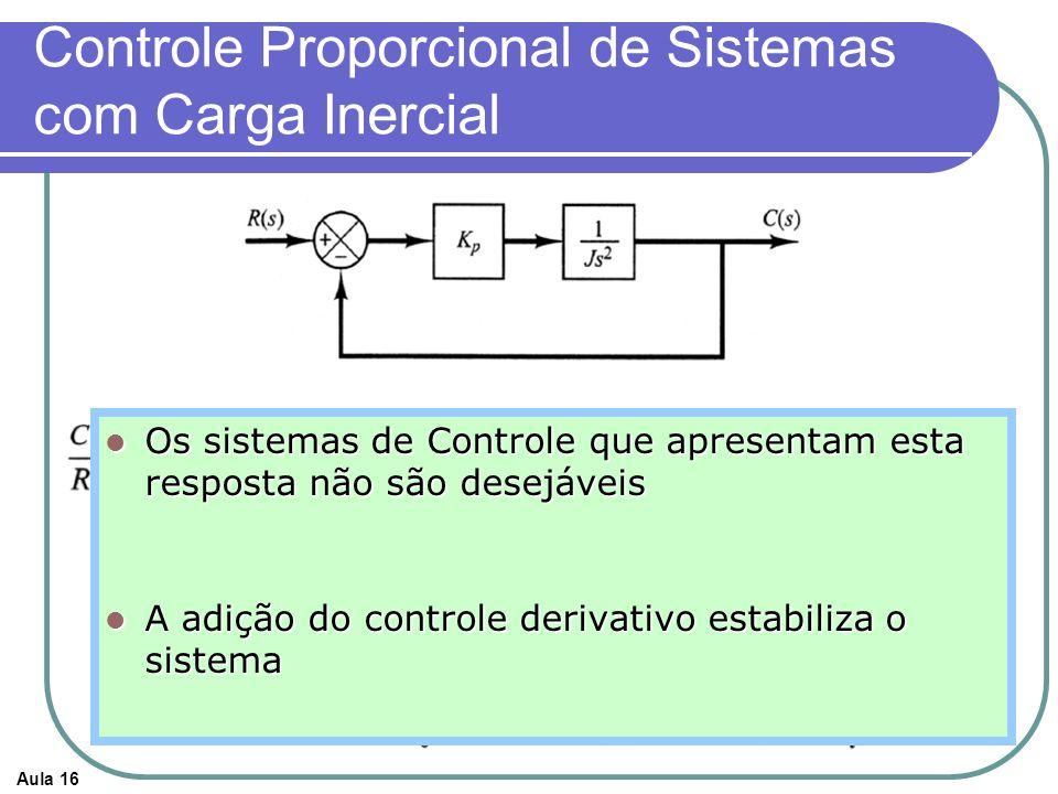 Aula 16 Controle Proporcional de Sistemas com Carga Inercial Os sistemas de Controle que apresentam esta resposta não são desejáveis Os sistemas de Co