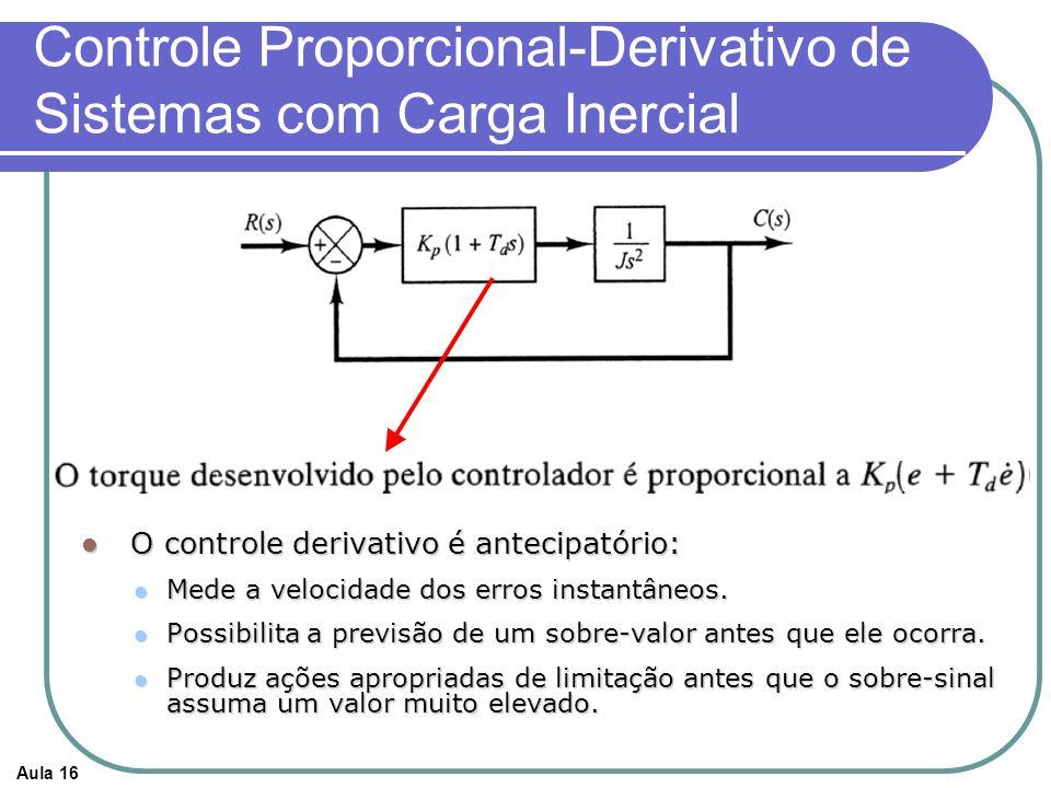 Aula 16 Controle Proporcional-Derivativo de Sistemas com Carga Inercial O controle derivativo é antecipatório: O controle derivativo é antecipatório: Mede a velocidade dos erros instantâneos.