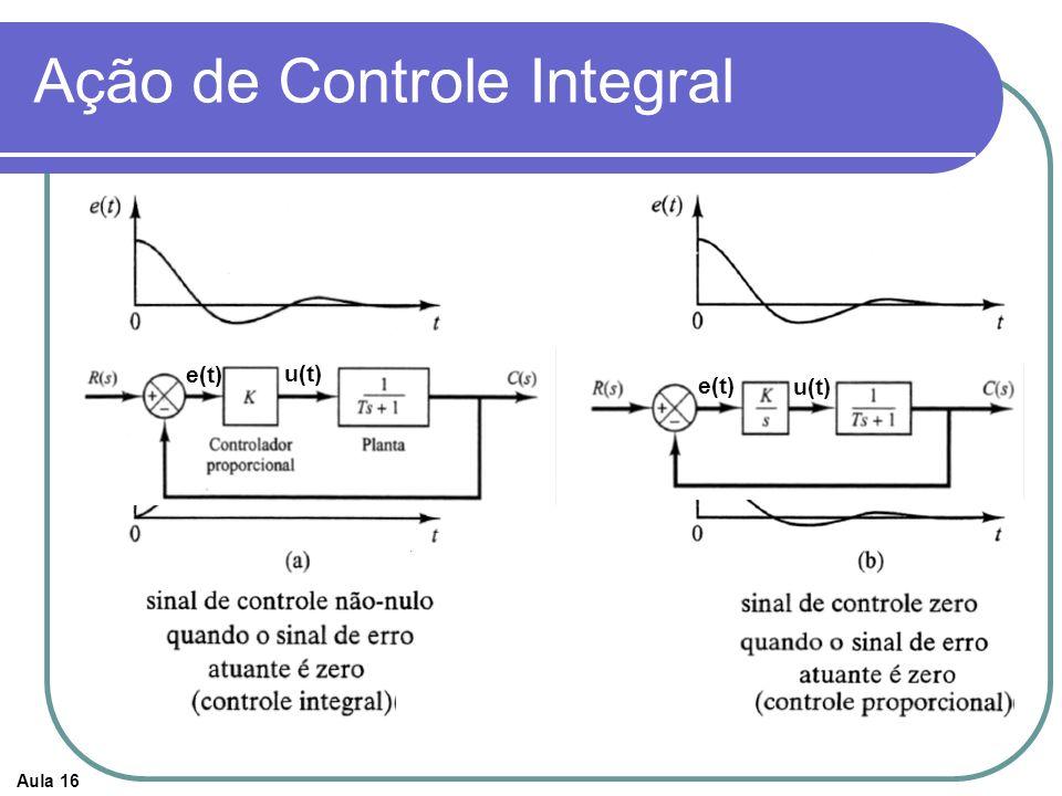 Aula 16 Ação de Controle Integral e(t) u(t) e(t)