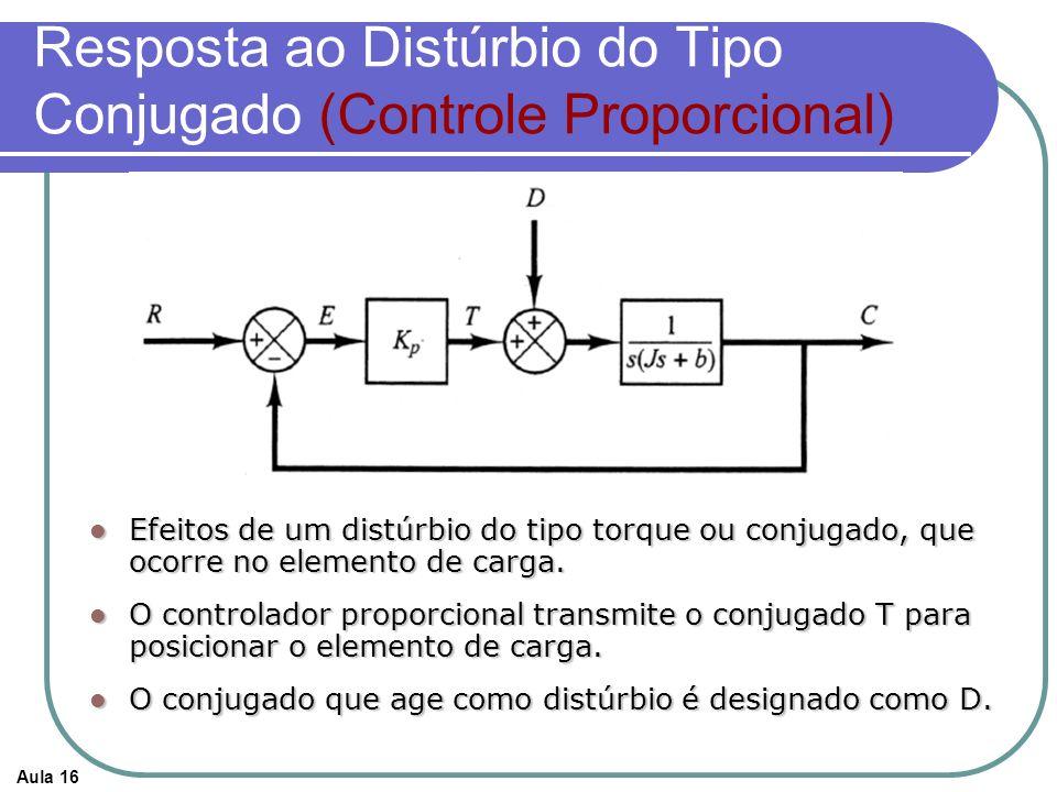 Aula 16 Resposta ao Distúrbio do Tipo Conjugado (Controle Proporcional) Efeitos de um distúrbio do tipo torque ou conjugado, que ocorre no elemento de carga.