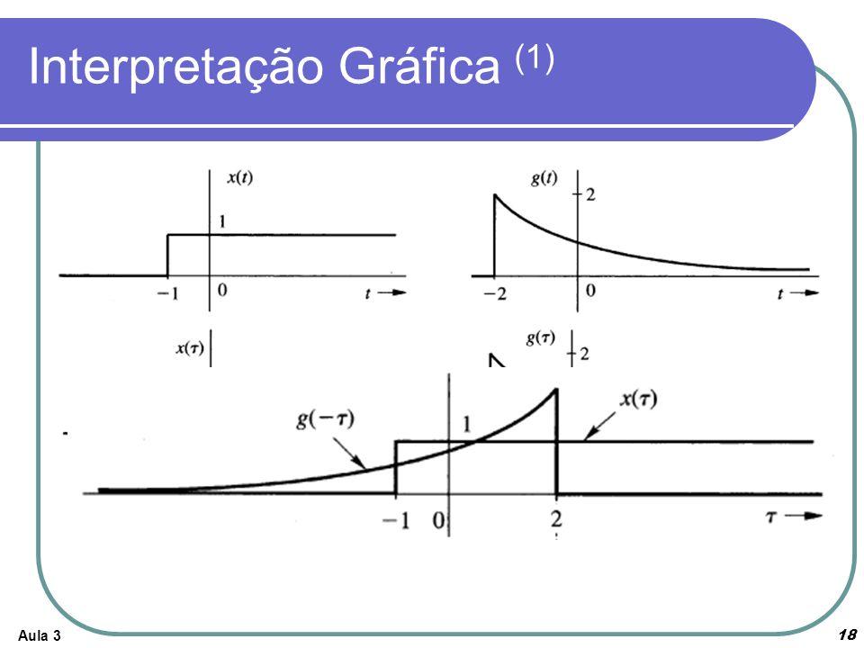 Interpretação Gráfica (1) Aula 3 18