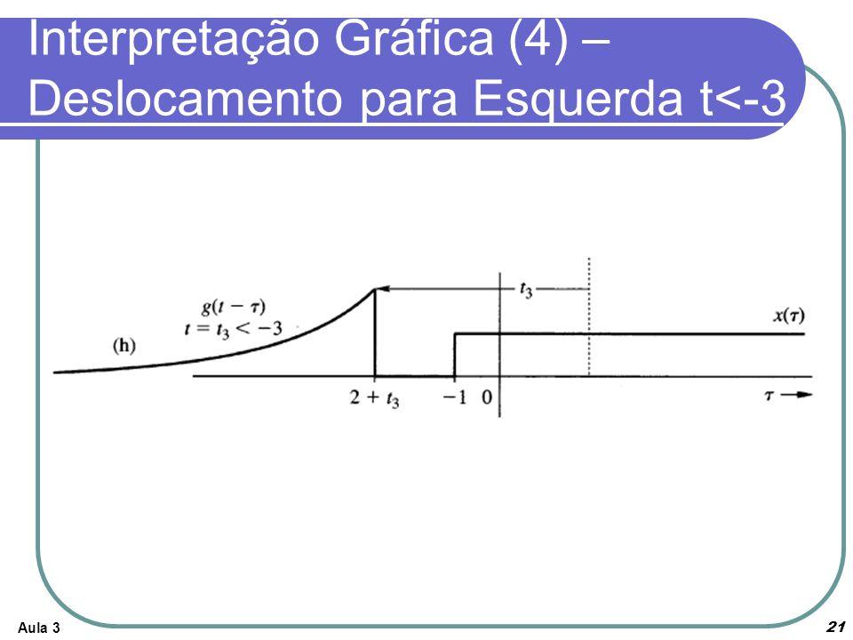 Interpretação Gráfica (4) – Deslocamento para Esquerda t<-3 Aula 3 21