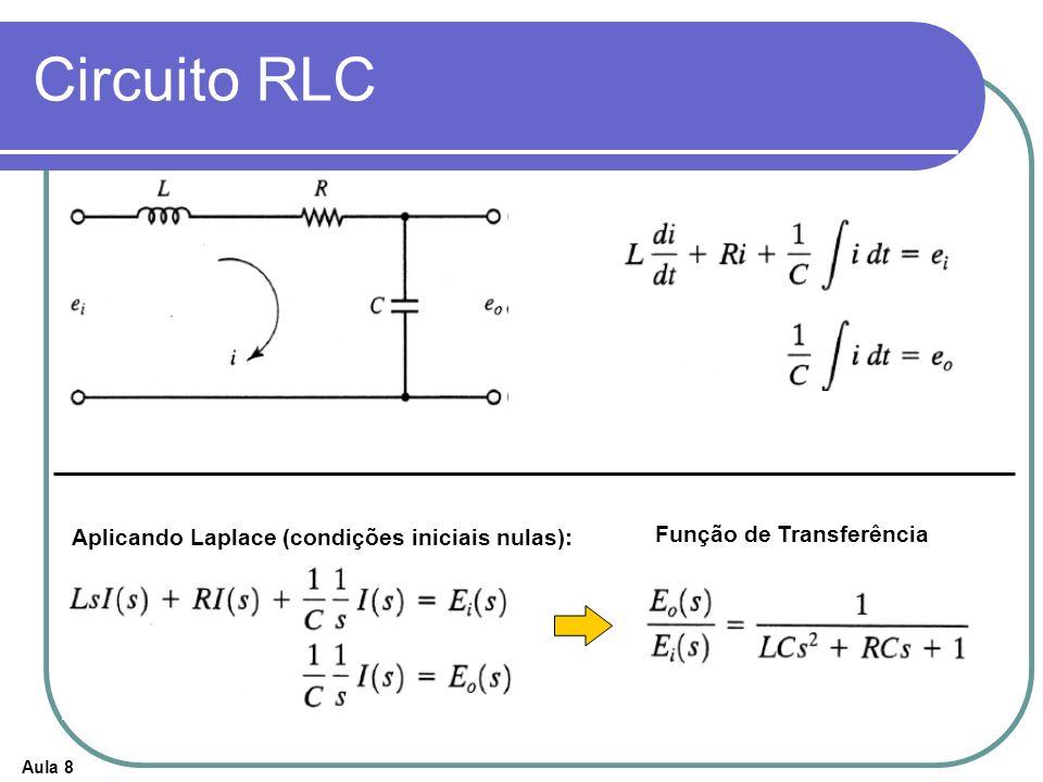 Aula 8 Circuito RLC Aplicando Laplace (condições iniciais nulas): Função de Transferência