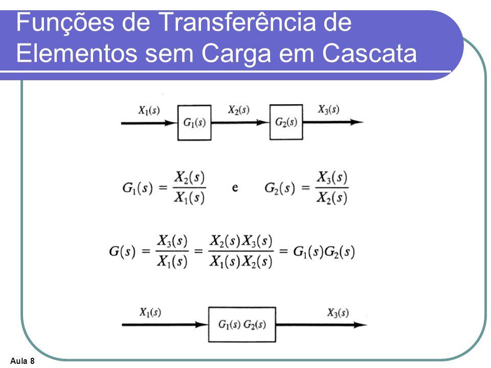 Aula 8 Funções de Transferência de Elementos sem Carga em Cascata