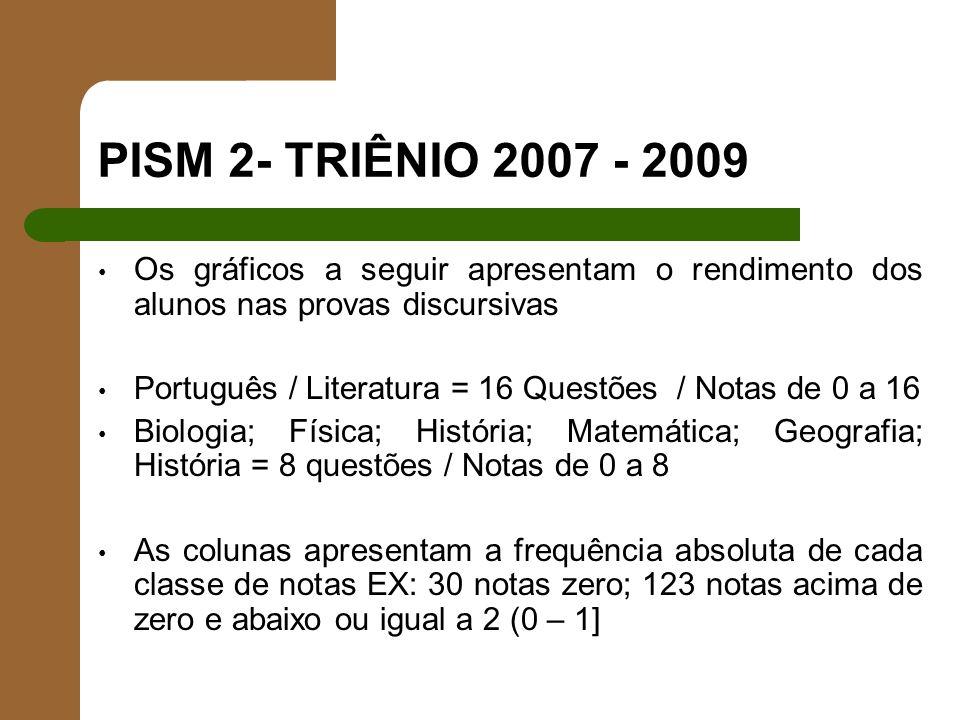 PISM 2- TRIÊNIO 2007 - 2009 Os gráficos a seguir apresentam o rendimento dos alunos nas provas discursivas Português / Literatura = 16 Questões / Nota
