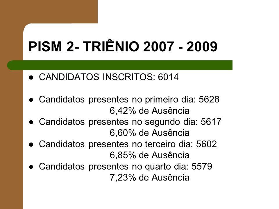 PISM 2- TRIÊNIO 2007 - 2009 CANDIDATOS INSCRITOS: 6014 Candidatos presentes no primeiro dia: 5628 6,42% de Ausência Candidatos presentes no segundo di