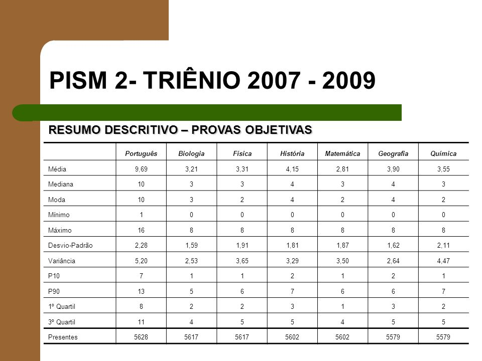PISM 2- TRIÊNIO 2007 - 2009 RESUMO DESCRITIVO – PROVAS OBJETIVAS PortuguêsBiologiaFísicaHistóriaMatemáticaGeografiaQuímica Média9,693,213,314,152,813,