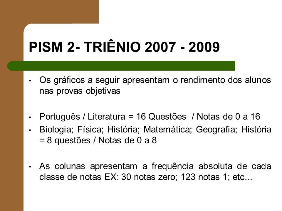 PISM 2- TRIÊNIO 2007 - 2009 Os gráficos a seguir apresentam o rendimento dos alunos nas provas objetivas Português / Literatura = 16 Questões / Notas