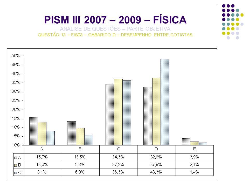 PISM III 2007 – 2009 – FÍSICA ANÁLISE DE QUESTÕES – PARTE OBJETIVA QUESTÃO 13 – FIS03 – GABARITO D – DESEMPENHO ENTRE COTISTAS