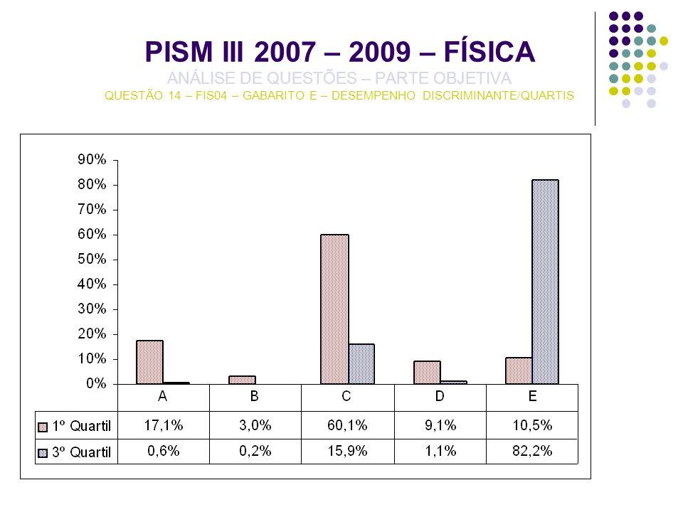 PISM III 2007 – 2009 – FÍSICA ANÁLISE DE QUESTÕES – PARTE OBJETIVA QUESTÃO 14 – FIS04 – GABARITO E – DESEMPENHO DISCRIMINANTE/QUARTIS