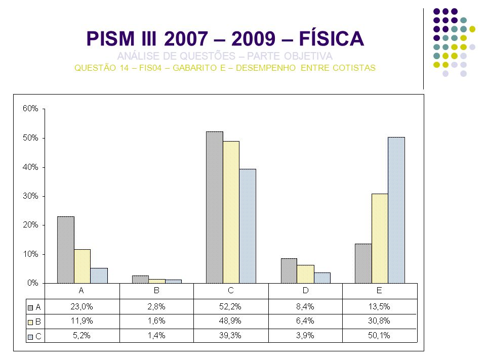 PISM III 2007 – 2009 – FÍSICA ANÁLISE DE QUESTÕES – PARTE OBJETIVA QUESTÃO 14 – FIS04 – GABARITO E – DESEMPENHO ENTRE COTISTAS