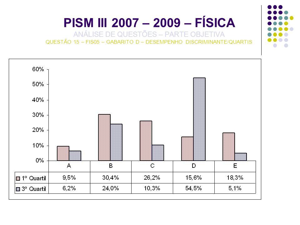 PISM III 2007 – 2009 – FÍSICA ANÁLISE DE QUESTÕES – PARTE OBJETIVA QUESTÃO 15 – FIS05 – GABARITO D – DESEMPENHO DISCRIMINANTE/QUARTIS