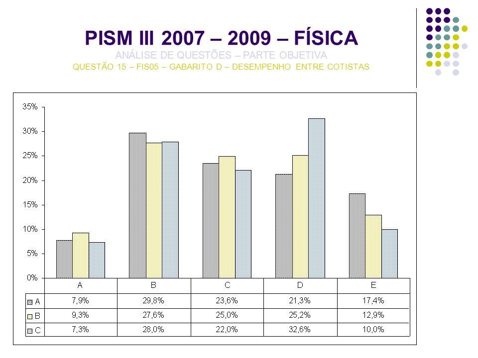 PISM III 2007 – 2009 – FÍSICA ANÁLISE DE QUESTÕES – PARTE OBJETIVA QUESTÃO 15 – FIS05 – GABARITO D – DESEMPENHO ENTRE COTISTAS