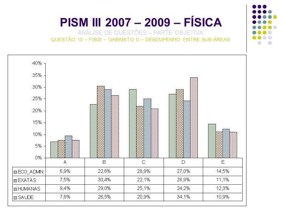 PISM III 2007 – 2009 – FÍSICA ANÁLISE DE QUESTÕES – PARTE OBJETIVA QUESTÃO 15 – FIS05 – GABARITO D – DESEMPENHO ENTRE SUB-ÁREAS