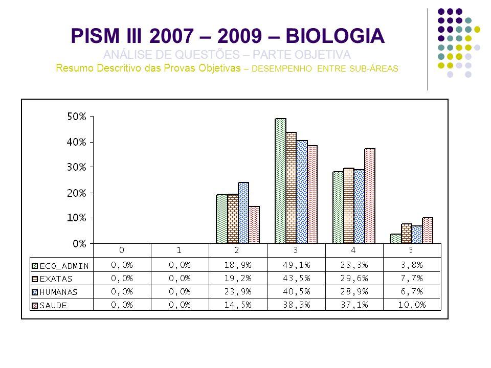 PISM III 2007 – 2009 – BIOLOGIA ANÁLISE DE QUESTÕES – PARTE OBJETIVA Resumo Descritivo das Provas Objetivas – DESEMPENHO ENTRE SUB-ÁREAS