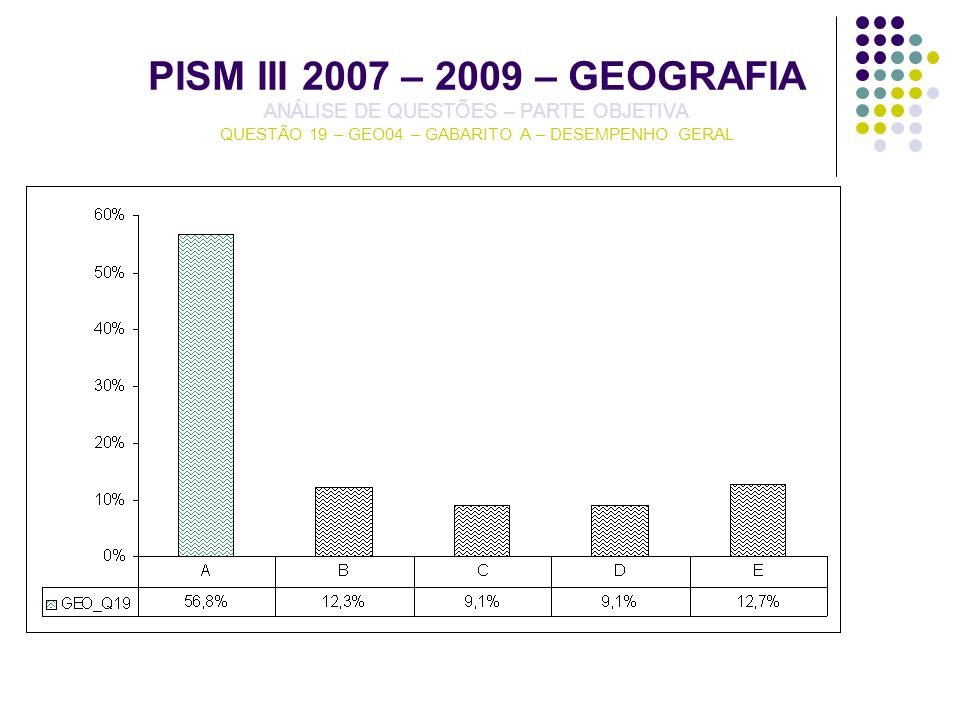 PISM III 2007 – 2009 – GEOGRAFIA ANÁLISE DE QUESTÕES – PARTE OBJETIVA QUESTÃO 19 – GEO04 – GABARITO A – DESEMPENHO GERAL