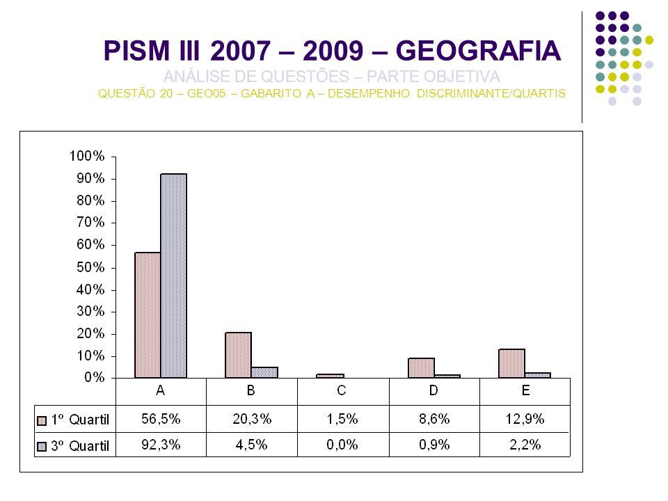 PISM III 2007 – 2009 – GEOGRAFIA ANÁLISE DE QUESTÕES – PARTE OBJETIVA QUESTÃO 20 – GEO05 – GABARITO A – DESEMPENHO DISCRIMINANTE/QUARTIS