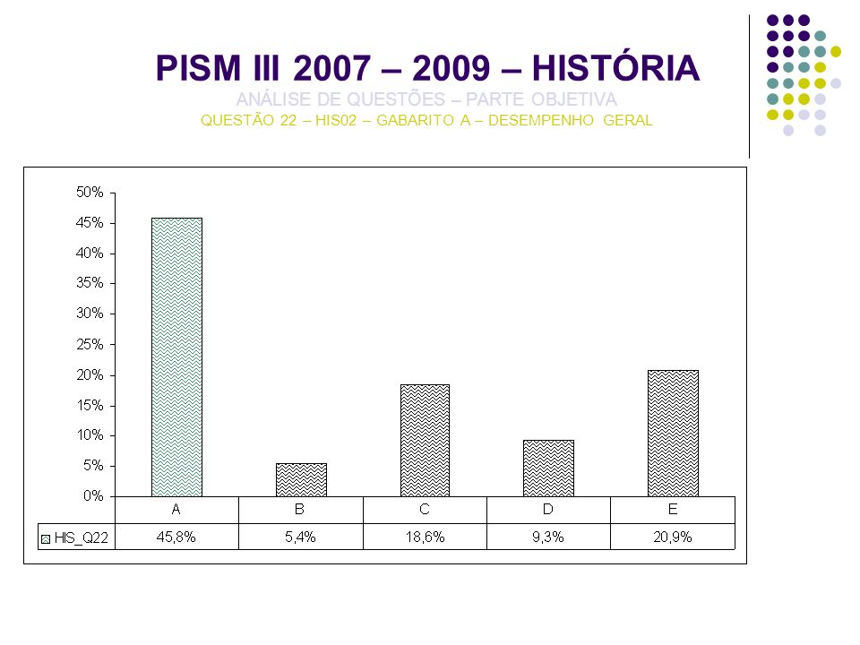 PISM III 2007 – 2009 – HISTÓRIA ANÁLISE DE QUESTÕES – PARTE OBJETIVA QUESTÃO 22 – HIS02 – GABARITO A – DESEMPENHO GERAL