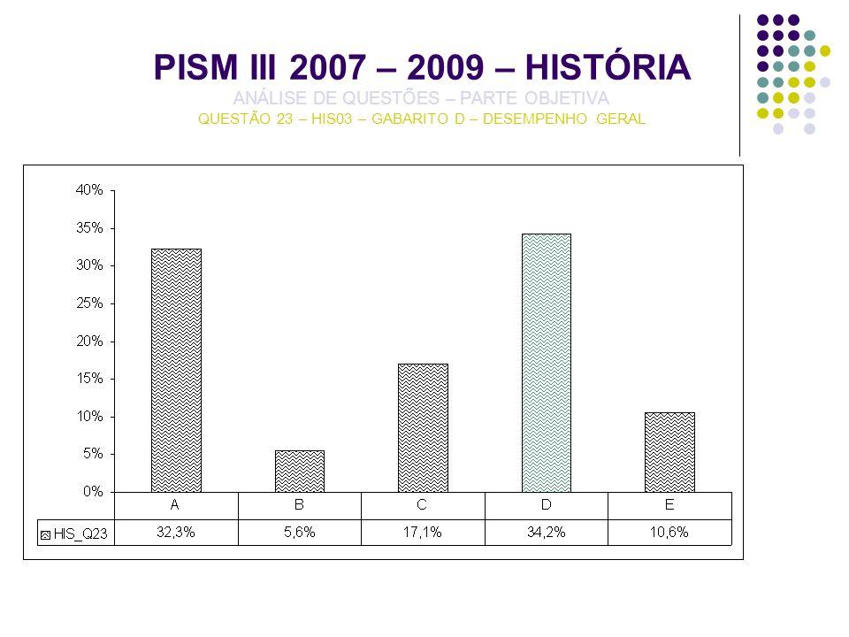 PISM III 2007 – 2009 – HISTÓRIA ANÁLISE DE QUESTÕES – PARTE OBJETIVA QUESTÃO 23 – HIS03 – GABARITO D – DESEMPENHO GERAL
