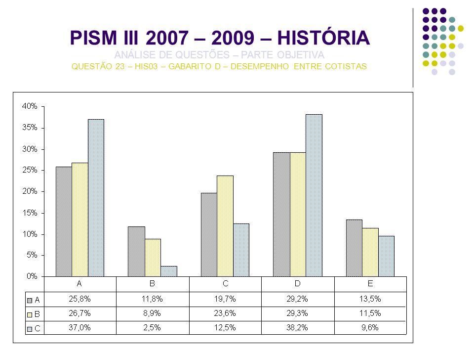 PISM III 2007 – 2009 – HISTÓRIA ANÁLISE DE QUESTÕES – PARTE OBJETIVA QUESTÃO 23 – HIS03 – GABARITO D – DESEMPENHO ENTRE COTISTAS