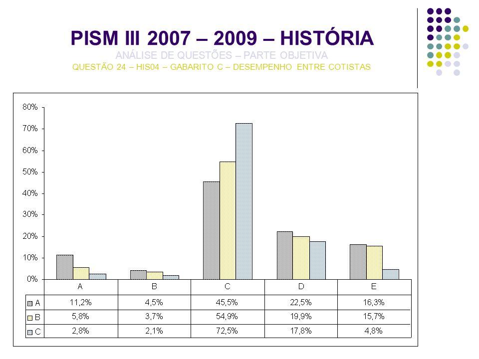 PISM III 2007 – 2009 – HISTÓRIA ANÁLISE DE QUESTÕES – PARTE OBJETIVA QUESTÃO 24 – HIS04 – GABARITO C – DESEMPENHO ENTRE COTISTAS