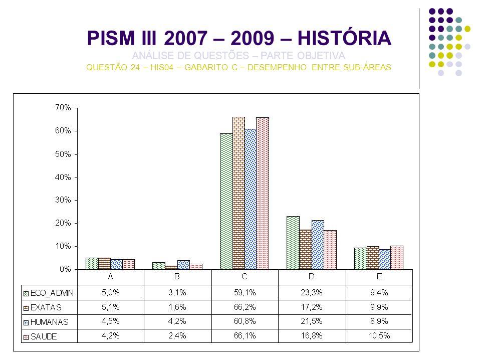 PISM III 2007 – 2009 – HISTÓRIA ANÁLISE DE QUESTÕES – PARTE OBJETIVA QUESTÃO 24 – HIS04 – GABARITO C – DESEMPENHO ENTRE SUB-ÁREAS
