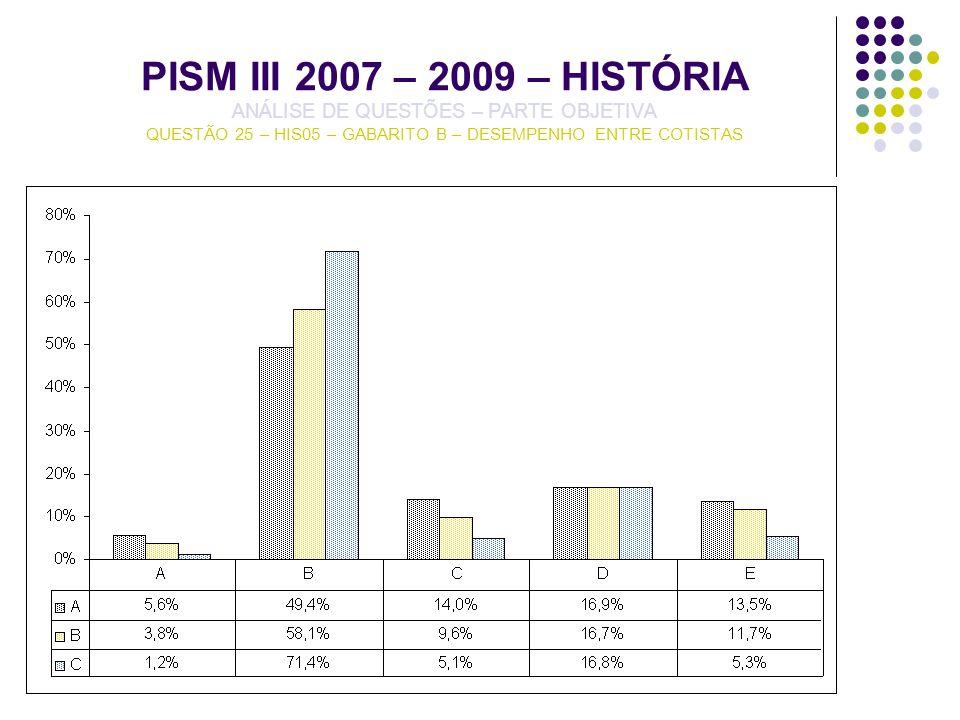 PISM III 2007 – 2009 – HISTÓRIA ANÁLISE DE QUESTÕES – PARTE OBJETIVA QUESTÃO 25 – HIS05 – GABARITO B – DESEMPENHO ENTRE COTISTAS