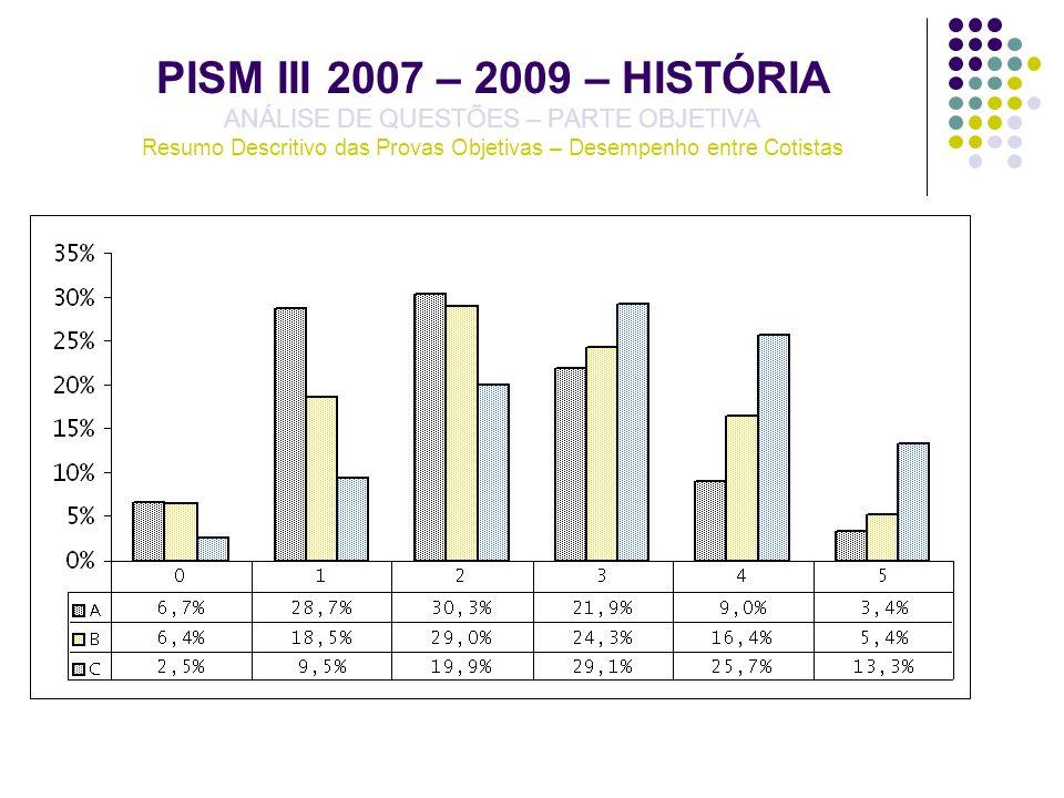 PISM III 2007 – 2009 – HISTÓRIA ANÁLISE DE QUESTÕES – PARTE OBJETIVA Resumo Descritivo das Provas Objetivas – Desempenho entre Cotistas