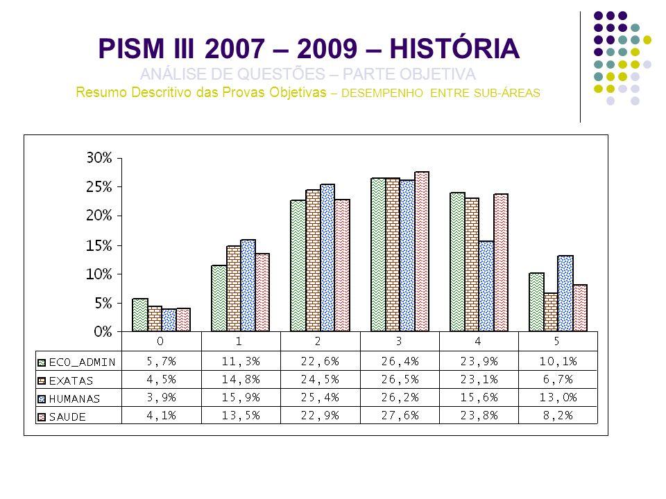 PISM III 2007 – 2009 – HISTÓRIA ANÁLISE DE QUESTÕES – PARTE OBJETIVA Resumo Descritivo das Provas Objetivas – DESEMPENHO ENTRE SUB-ÁREAS