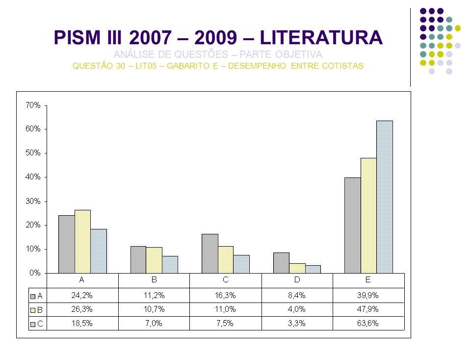 PISM III 2007 – 2009 – LITERATURA ANÁLISE DE QUESTÕES – PARTE OBJETIVA QUESTÃO 30 – LIT05 – GABARITO E – DESEMPENHO ENTRE COTISTAS