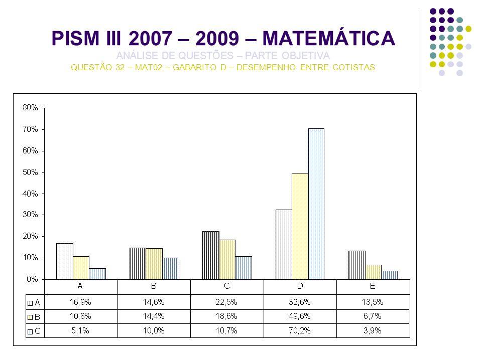 PISM III 2007 – 2009 – MATEMÁTICA ANÁLISE DE QUESTÕES – PARTE OBJETIVA QUESTÃO 32 – MAT02 – GABARITO D – DESEMPENHO ENTRE COTISTAS