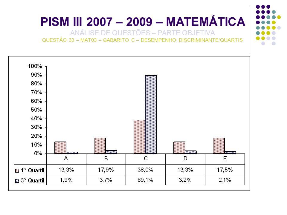 PISM III 2007 – 2009 – MATEMÁTICA ANÁLISE DE QUESTÕES – PARTE OBJETIVA QUESTÃO 33 – MAT03 – GABARITO C – DESEMPENHO DISCRIMINANTE/QUARTIS