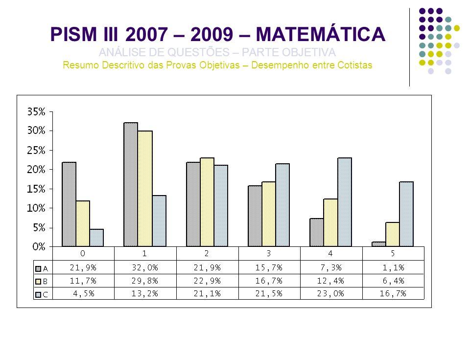 PISM III 2007 – 2009 – MATEMÁTICA ANÁLISE DE QUESTÕES – PARTE OBJETIVA Resumo Descritivo das Provas Objetivas – Desempenho entre Cotistas