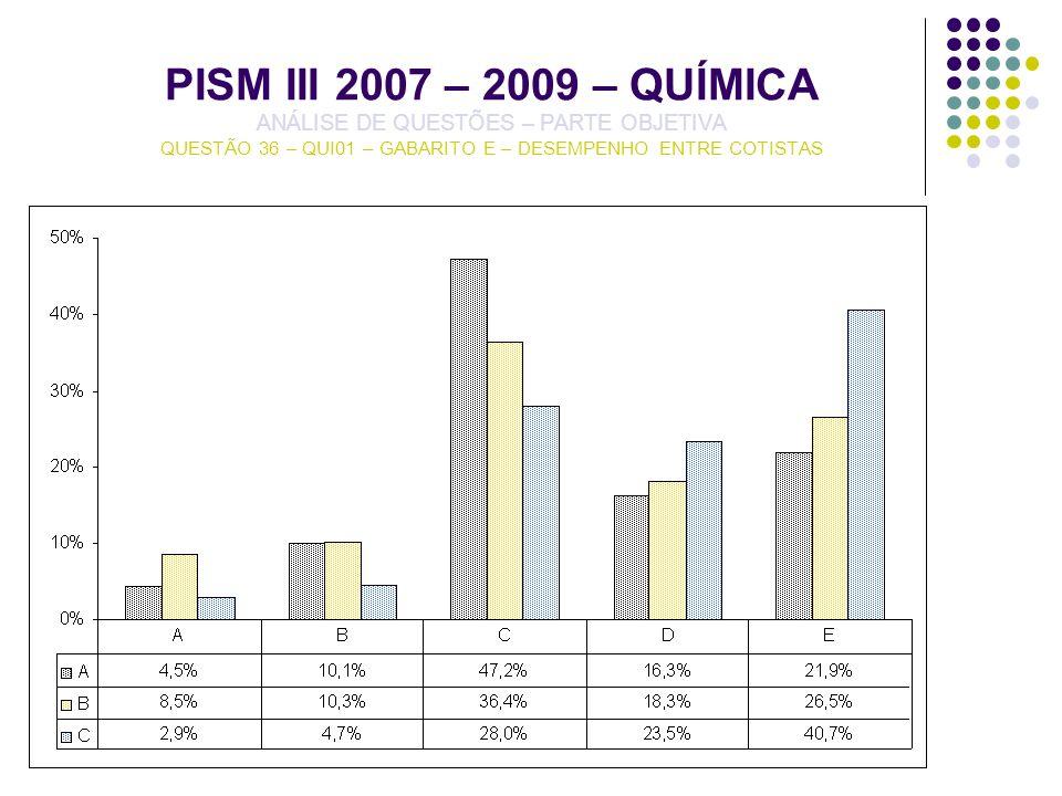 PISM III 2007 – 2009 – QUÍMICA ANÁLISE DE QUESTÕES – PARTE OBJETIVA QUESTÃO 36 – QUI01 – GABARITO E – DESEMPENHO ENTRE COTISTAS