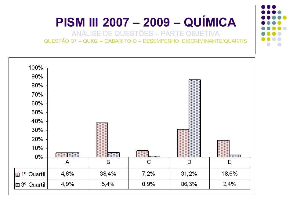PISM III 2007 – 2009 – QUÍMICA ANÁLISE DE QUESTÕES – PARTE OBJETIVA QUESTÃO 37 – QUI02 – GABARITO D – DESEMPENHO DISCRIMINANTE/QUARTIS