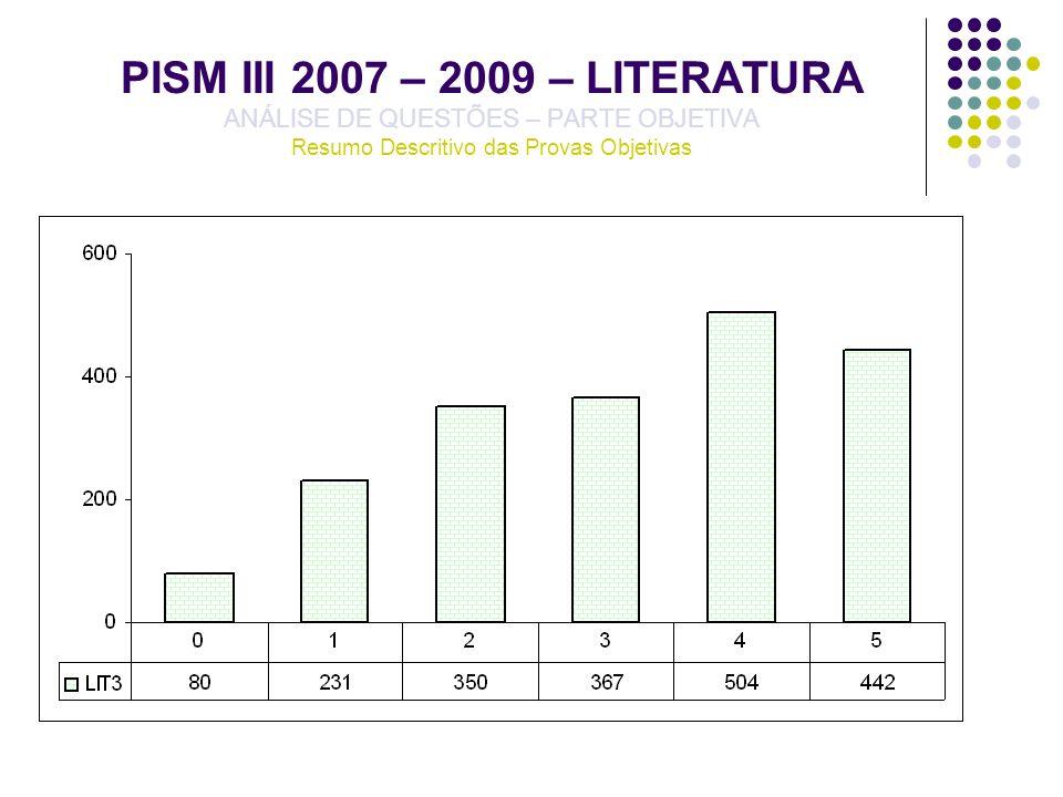 PISM III 2007 – 2009 – LITERATURA ANÁLISE DE QUESTÕES – PARTE OBJETIVA Resumo Descritivo das Provas Objetivas