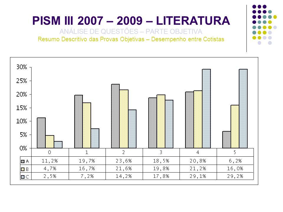 PISM III 2007 – 2009 – LITERATURA ANÁLISE DE QUESTÕES – PARTE OBJETIVA Resumo Descritivo das Provas Objetivas – Desempenho entre Cotistas