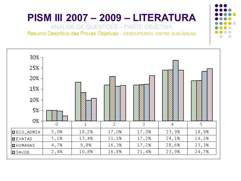 PISM III 2007 – 2009 – LITERATURA ANÁLISE DE QUESTÕES – PARTE OBJETIVA Resumo Descritivo das Provas Objetivas – DESEMPENHO ENTRE SUB-ÁREAS