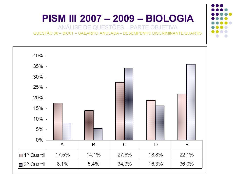 PISM III 2007 – 2009 – BIOLOGIA ANÁLISE DE QUESTÕES – PARTE OBJETIVA QUESTÃO 06 – BIO01 – GABARITO ANULADA – DESEMPENHO DISCRIMINANTE/QUARTIS