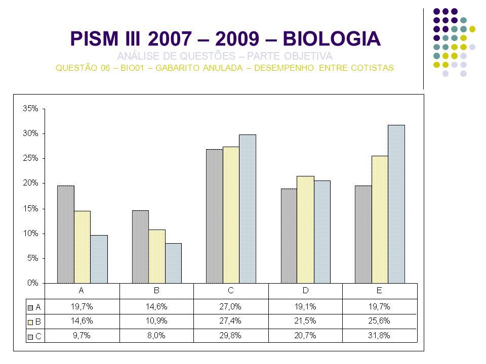 PISM III 2007 – 2009 – BIOLOGIA ANÁLISE DE QUESTÕES – PARTE OBJETIVA QUESTÃO 06 – BIO01 – GABARITO ANULADA – DESEMPENHO ENTRE COTISTAS