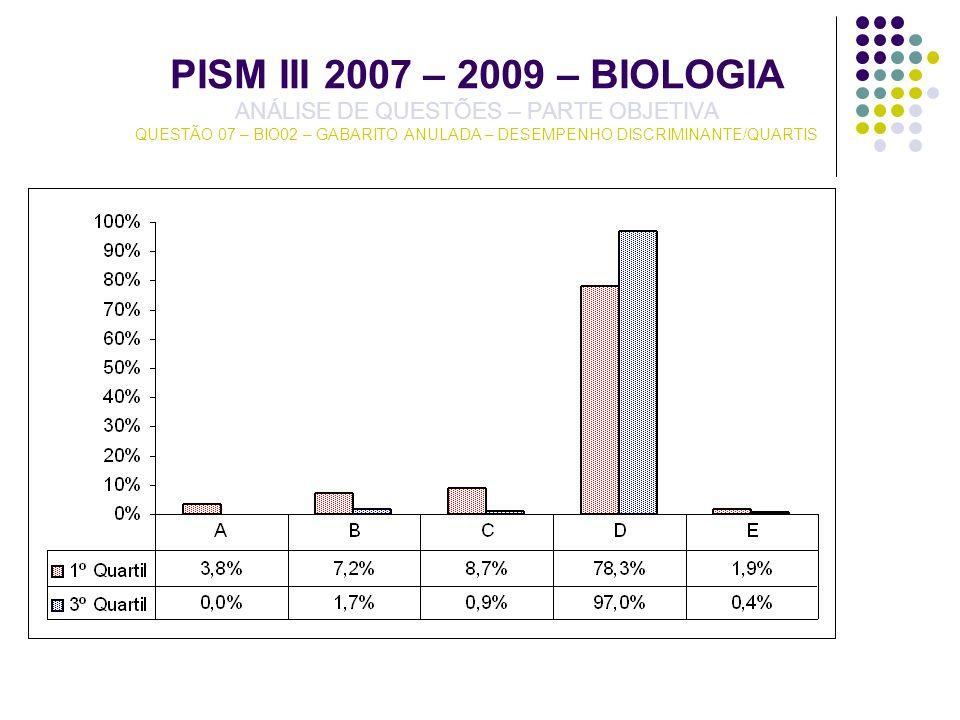 PISM III 2007 – 2009 – BIOLOGIA ANÁLISE DE QUESTÕES – PARTE OBJETIVA QUESTÃO 07 – BIO02 – GABARITO ANULADA – DESEMPENHO DISCRIMINANTE/QUARTIS