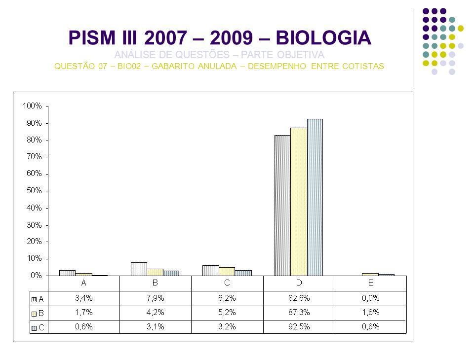 PISM III 2007 – 2009 – BIOLOGIA ANÁLISE DE QUESTÕES – PARTE OBJETIVA QUESTÃO 07 – BIO02 – GABARITO ANULADA – DESEMPENHO ENTRE COTISTAS