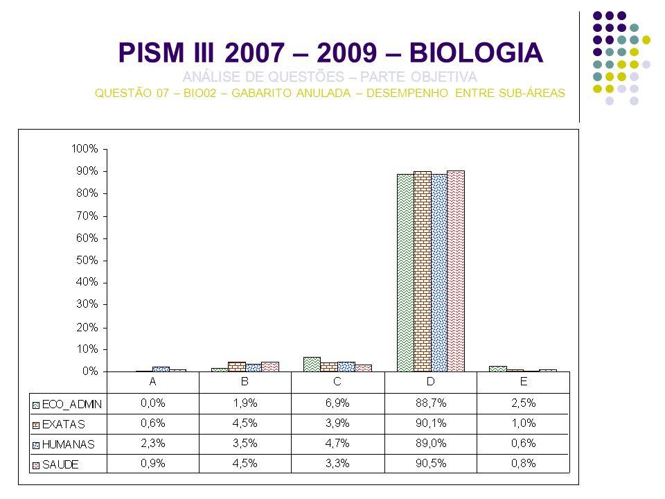 PISM III 2007 – 2009 – BIOLOGIA ANÁLISE DE QUESTÕES – PARTE OBJETIVA QUESTÃO 07 – BIO02 – GABARITO ANULADA – DESEMPENHO ENTRE SUB-ÁREAS