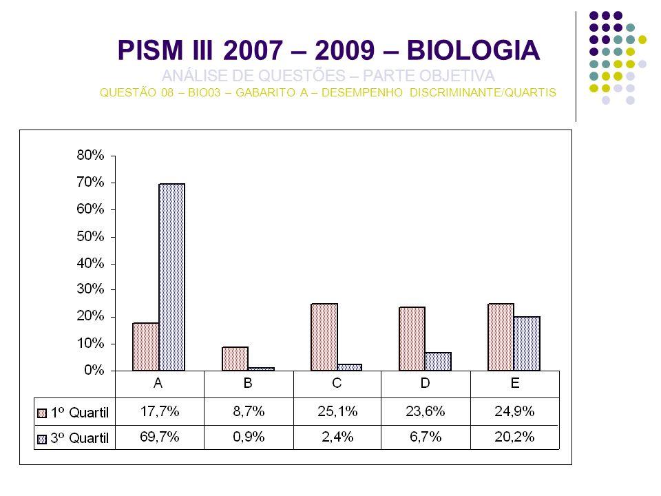 PISM III 2007 – 2009 – BIOLOGIA ANÁLISE DE QUESTÕES – PARTE OBJETIVA QUESTÃO 08 – BIO03 – GABARITO A – DESEMPENHO DISCRIMINANTE/QUARTIS