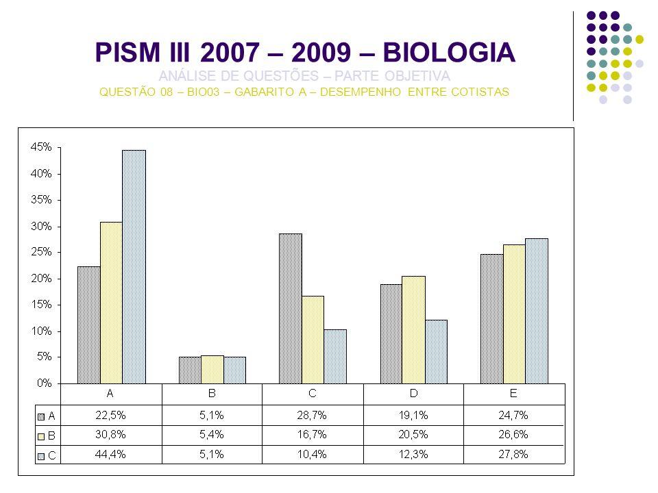 PISM III 2007 – 2009 – BIOLOGIA ANÁLISE DE QUESTÕES – PARTE OBJETIVA QUESTÃO 08 – BIO03 – GABARITO A – DESEMPENHO ENTRE COTISTAS
