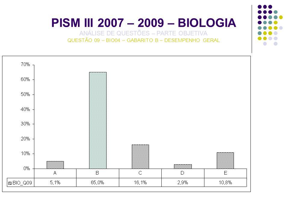 PISM III 2007 – 2009 – BIOLOGIA ANÁLISE DE QUESTÕES – PARTE OBJETIVA QUESTÃO 09 – BIO04 – GABARITO B – DESEMPENHO GERAL
