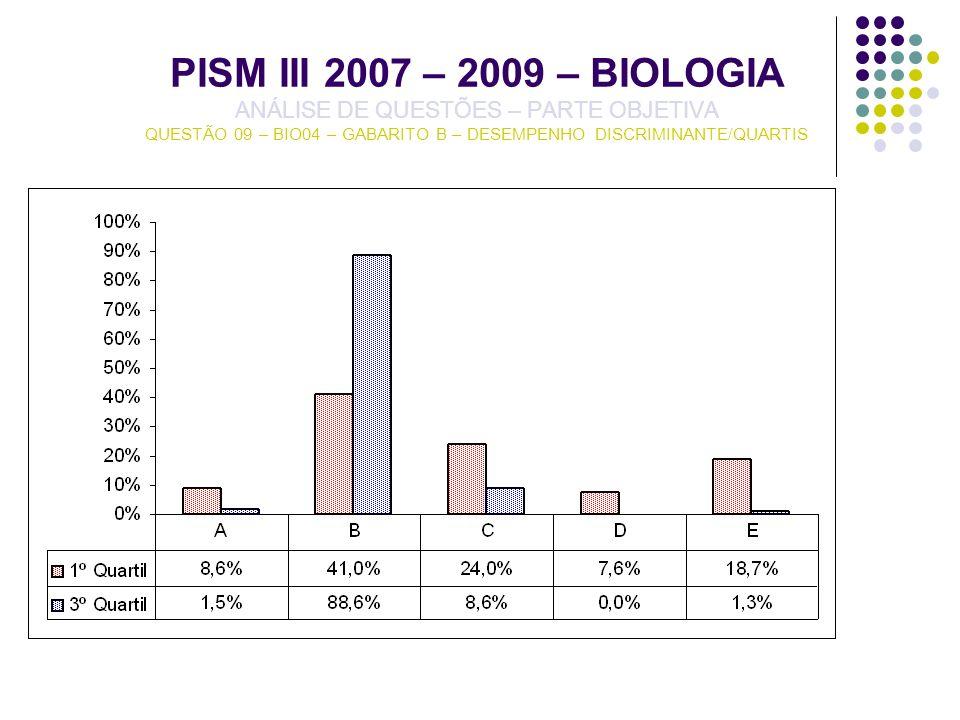 PISM III 2007 – 2009 – BIOLOGIA ANÁLISE DE QUESTÕES – PARTE OBJETIVA QUESTÃO 09 – BIO04 – GABARITO B – DESEMPENHO DISCRIMINANTE/QUARTIS
