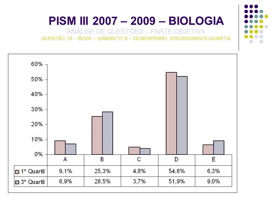 PISM III 2007 – 2009 – BIOLOGIA ANÁLISE DE QUESTÕES – PARTE OBJETIVA QUESTÃO 10 – BIO05 – GABARITO B – DESEMPENHO DISCRIMINANTE/QUARTIS